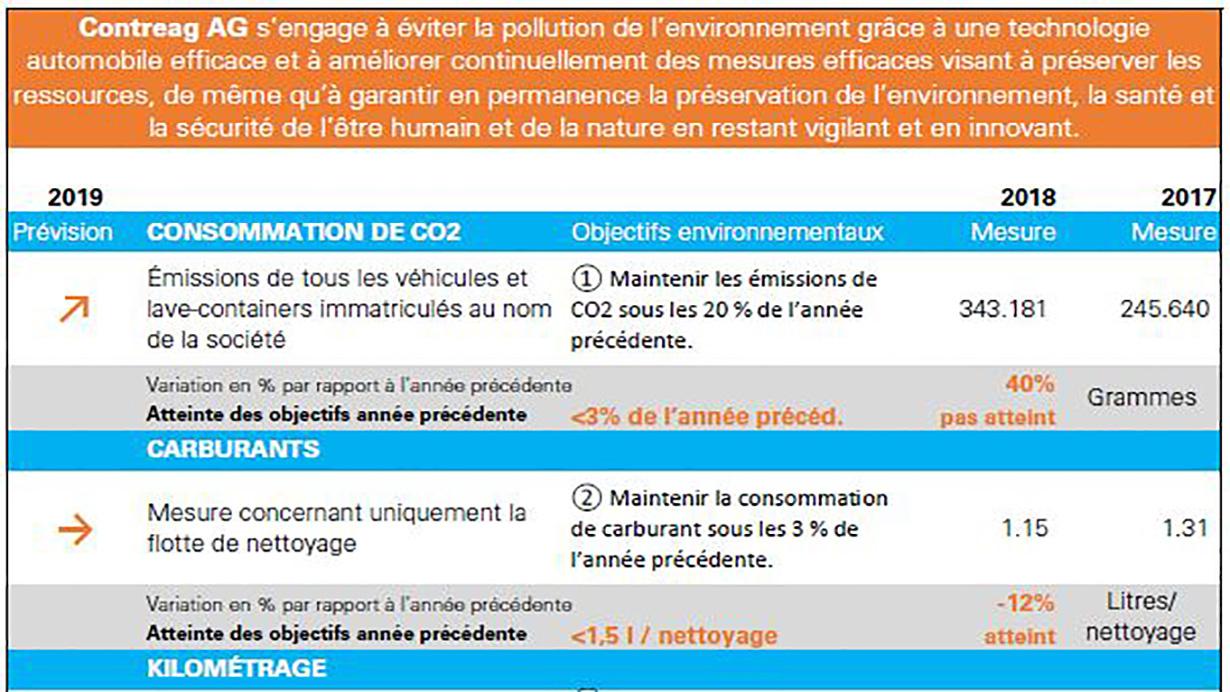 Programme environnemental 2019