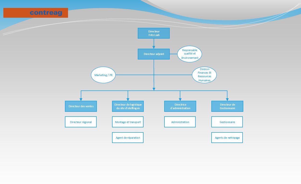 Contreag Organigramm FR 2020