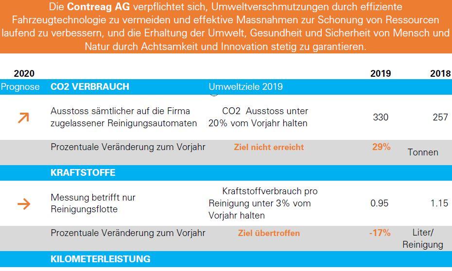 Umweltprogramm 2020