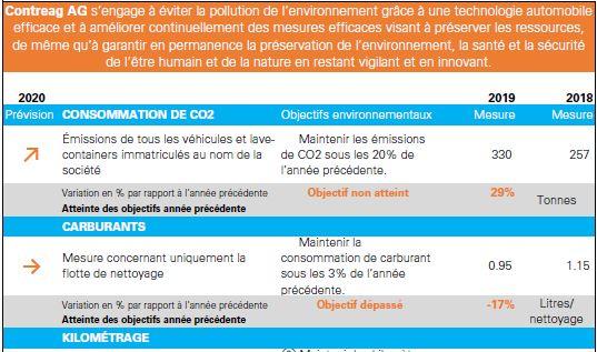 Programme environnemental 2020